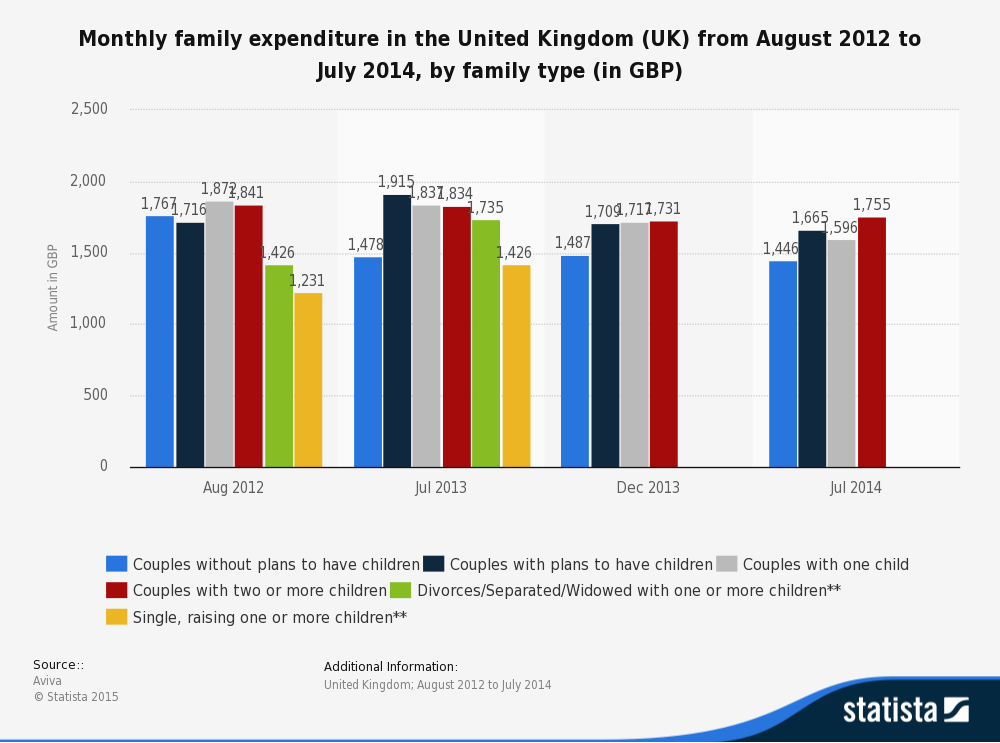 avg monthly expenditures in uk pakistanis world